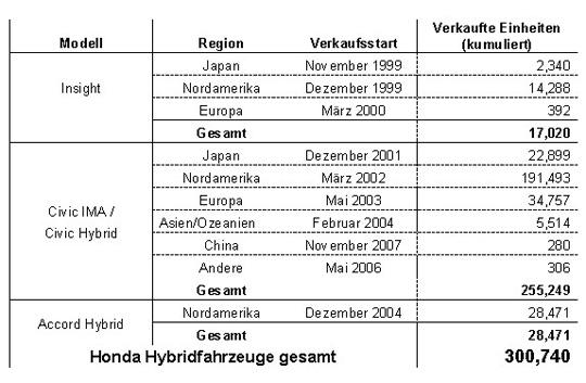 Honda Hybrid Verkäufe nach Modell und Region