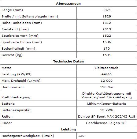 Daten des Elektroautos Kangoo be bop Z.E.