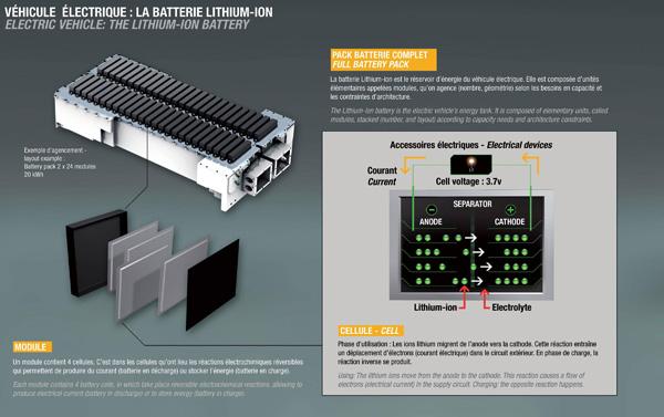 Lithium-Ionen-Batterien Schema