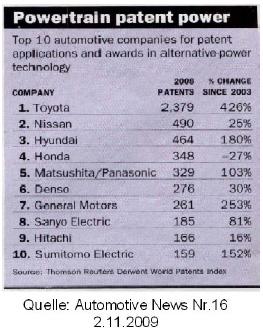 Toyota ist Innovationsweltmeister bei alternativen Antrieben