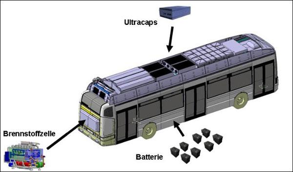 Triple Hybrid®-Brennstoffzellenantrieb