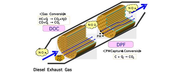 Aufbau der Dieselabgas-Nachbehandlungsanlage