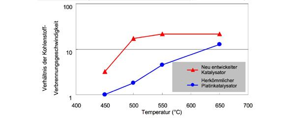 Behandlungsgeschwindigkeit im Katalysator-beschichteten DPF im Verhältnis zur Temperatur