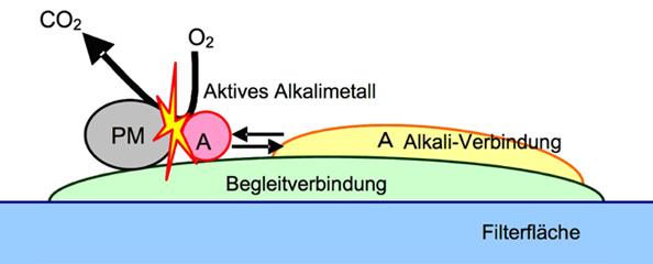 Schema der Feinstaubverbrennung durch das Katalysator-beschichtete DPF