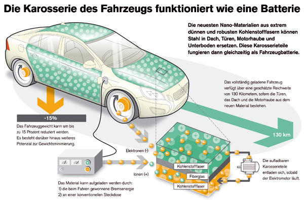 Volvo Projekt: Karosserie als Batterie