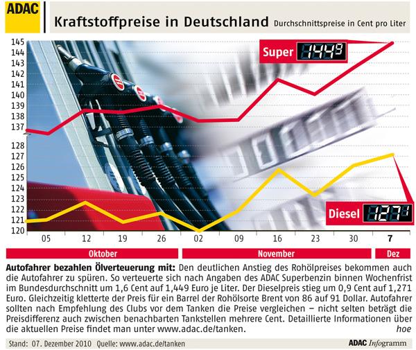 ADAC - Kraftstoffpreise im November 2010