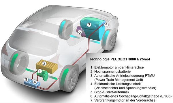 Technologie des Peugeot 3008 HYbrid4