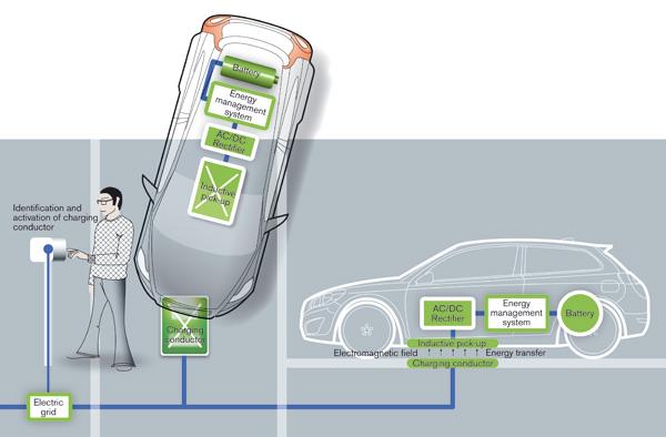 Induktives Aufladesystem für Elektrofahrzeuge