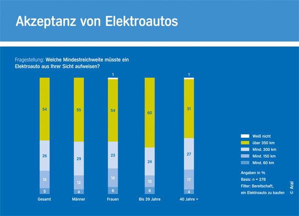 Grafik: Akzeptanz von Elektroautos