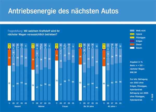Grafik: Antrieb des nächsten Autos