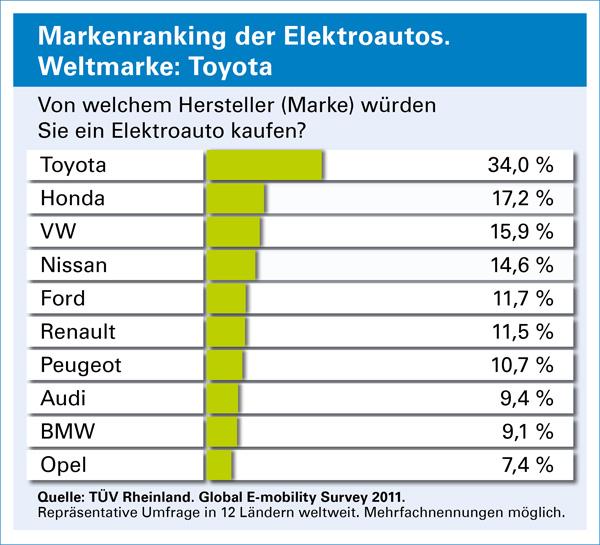 TÜV Studie - Markenranking Elektroautos