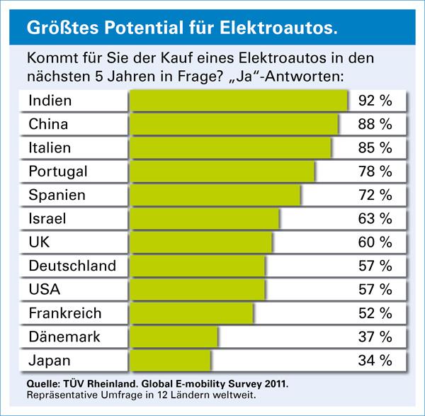 TÜV Studie - Potential von Elektroautos