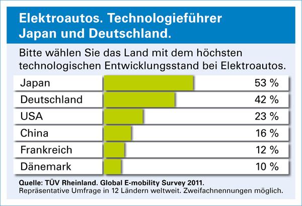 TÜV Studie - Technologieführer bei Elektroautos