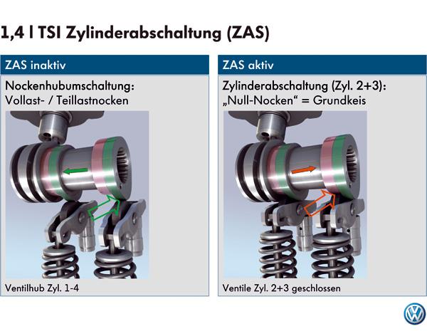 VW Zylinderabschaltung