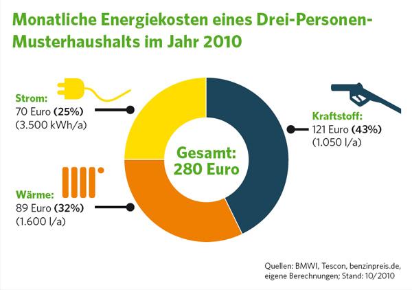 Energiekosten eines durchschnittlichen Drei-Personen-Haushalts