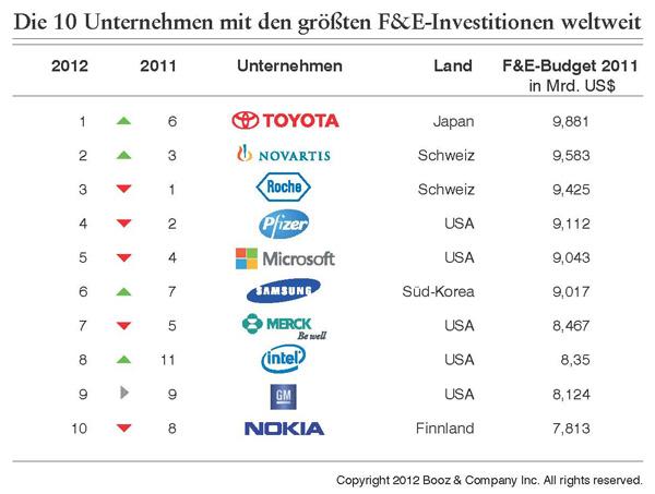 Booz & Co - 2012 Innovation 1000 Ranking