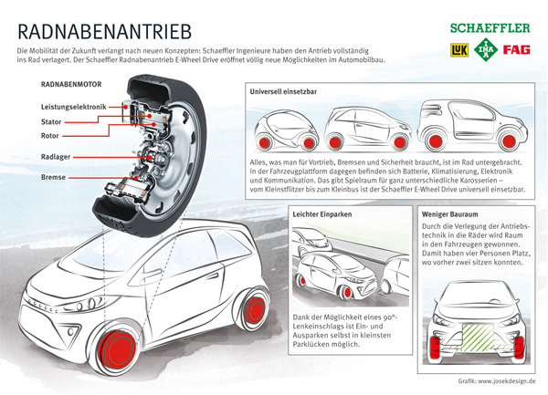 Radnabenantrieb von Schaeffler - Infografik