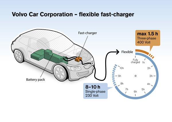 Volvo Schnell-Ladegerät