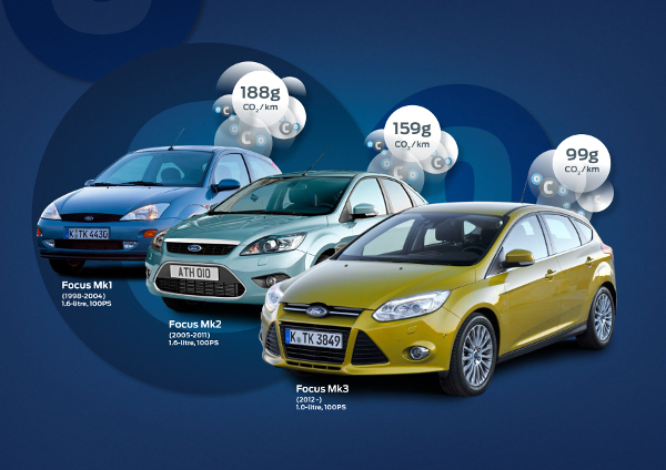 Ford Focus - CO2 Emissions Journey