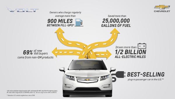 Fakten zum Chevrolet Volt