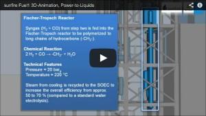 Power-to-Liquids Technologie von Sunfire: Künstliches Benzin aus Wasser, CO2 und Ökostrom