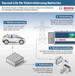 Alte Akkus aus Elektroautos werden zum Stromspeicher