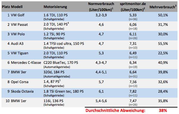 Abweichungen beim Spritverbrauch - Deutschland