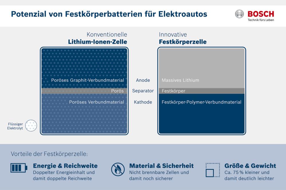 Potential von Festkörperbatterien für-Elektroautos