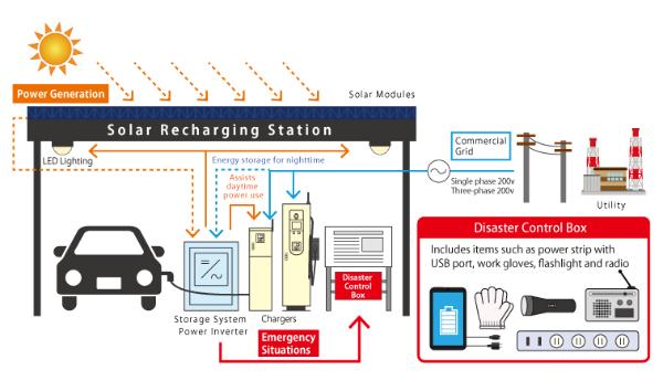 Funktionsweise der Kyocera Solartankstelle