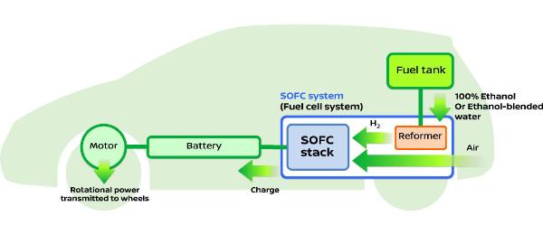 System e-Bio-Brennstoffzelle von Nissan