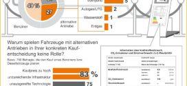 Interesse an elektrifizierten Autos ist laut dena-Umfrage hoch