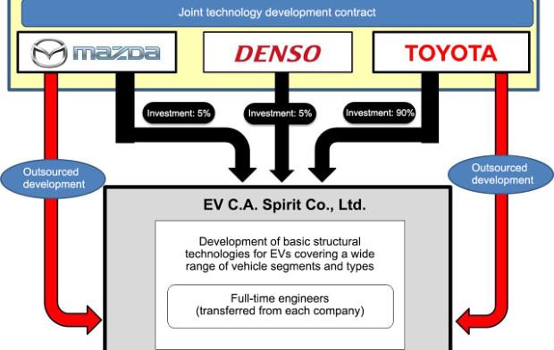Mazda, Denso und Toyota gründen EV C.A. Spirit Co Ltd.