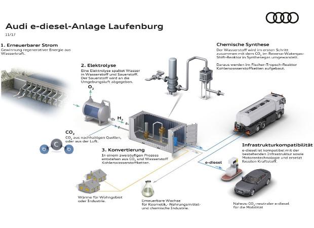 So funktioniert die Audi e-diesel-Anlage Laufenburg