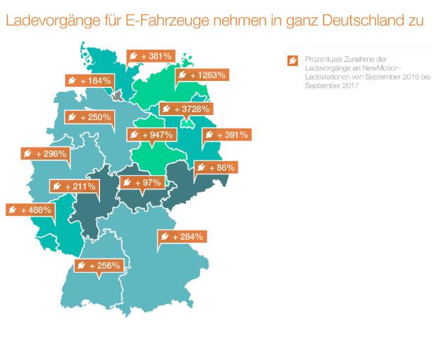 NewMotion Infografik zu den Ladevorgängen in Deutschland