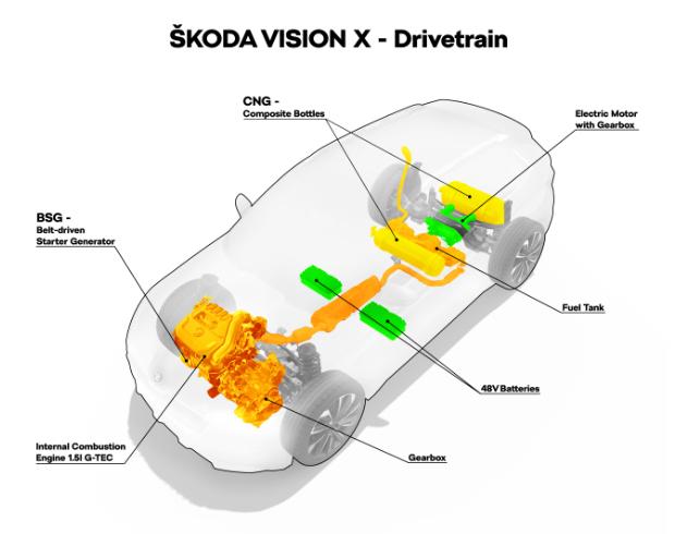 Skoda Vision X - Antriebskonzept