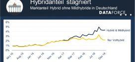 Der Hybridanteil im Automarkt wird überschätzt