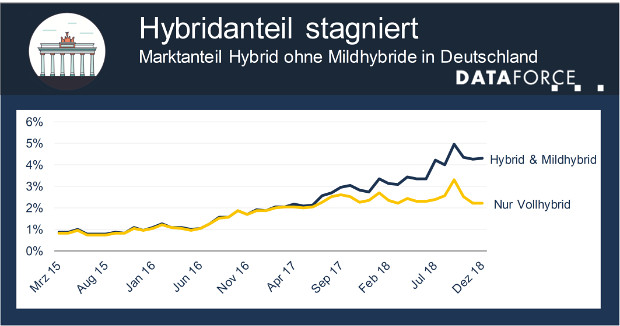 Dataforce Grafik - Hybridanteil am Automarkt in Deutschland