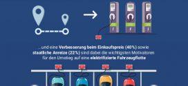 Umfrage unter deutschen Unternehmen: Mehr als die Hälfte will Fahrzeug-Flotte bis 2028 elektrifizieren