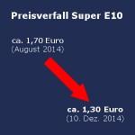 Fallende Spritpreise - Bsp: Super E10