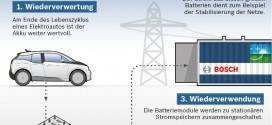 Second Life Batteries: Alte Batterien aus E-Autos werden zum Stromspeicher