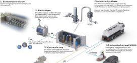Audi intensiviert Forschung bei synthetischen Kraftstoffen wie e-diesel